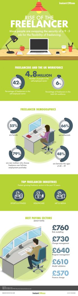 Rise of the freelancer infographic