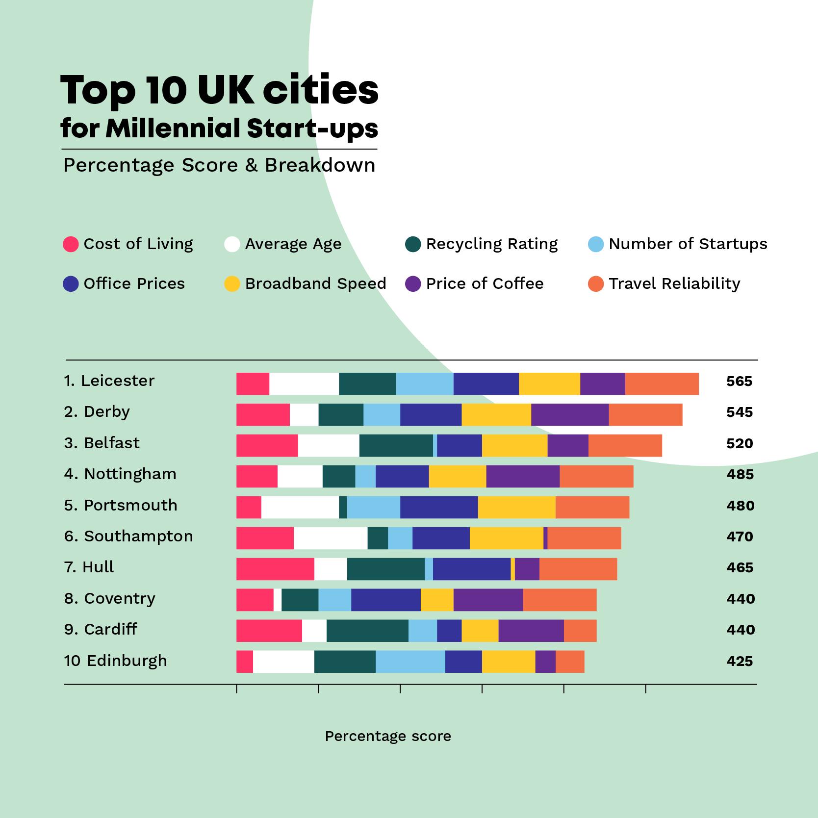 millenial start ups 2