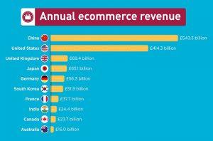 annual ecommerce revenue
