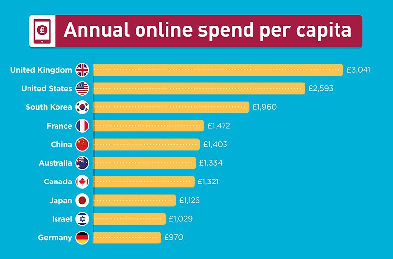 annual online spend