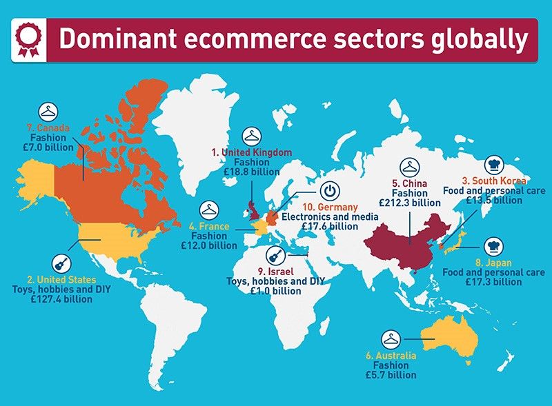 dominant ecommerce sectors globally