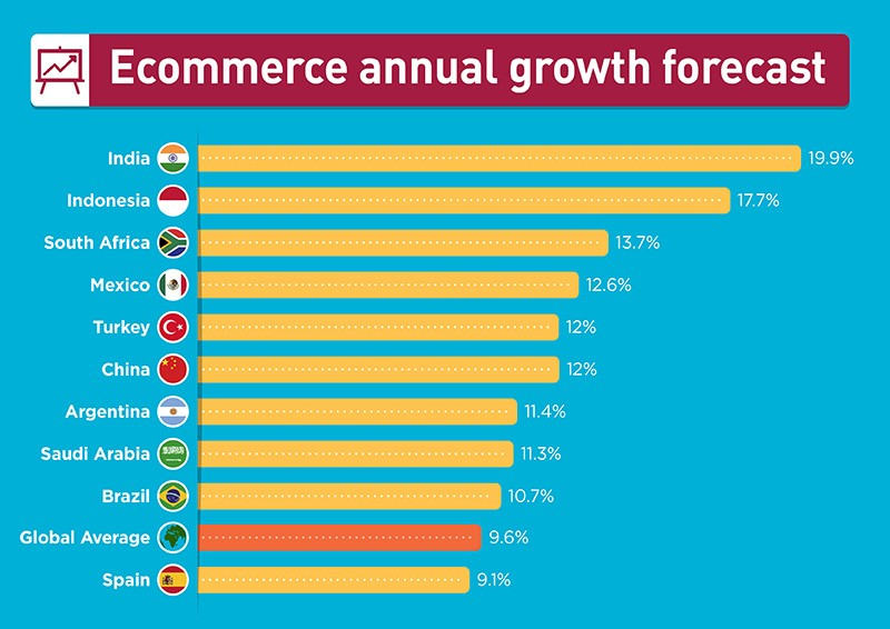 ecommerce annual growth forecast