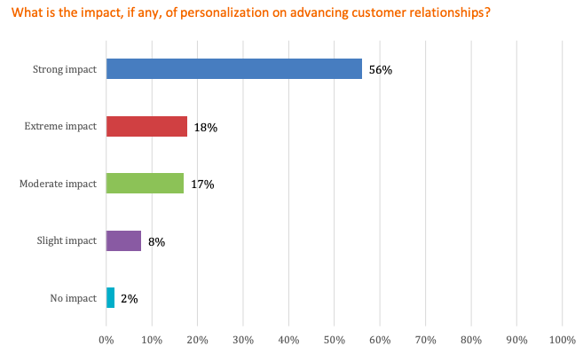 personalizing content