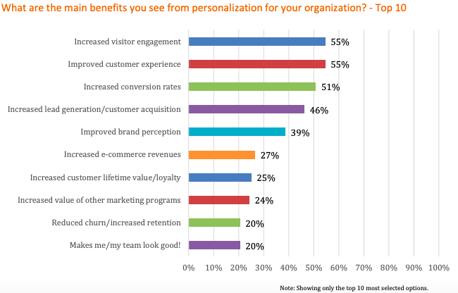 why you need content personalization